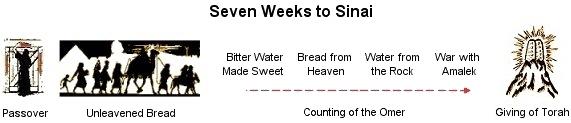 חודש סיון - The Month of Sivan
